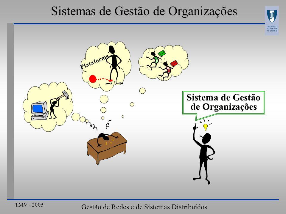 TMV - 2005 Gestão de Redes e de Sistemas Distribuídos Sistemas de Gestão de Organizações Plataforma Sistema de Gestão de Organizações