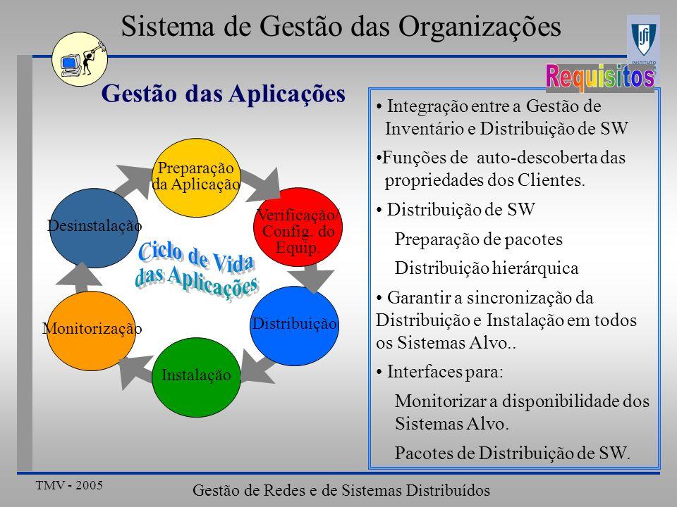 TMV - 2005 Gestão de Redes e de Sistemas Distribuídos Sistema de Gestão das Organizações Gestão das Aplicações Preparação da Aplicação Instalação Distribuição Monitorização Verificação/ Config.