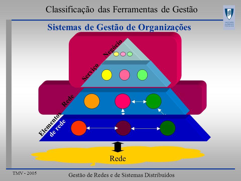 TMV - 2005 Gestão de Redes e de Sistemas Distribuídos Negócio Serviço Sistemas de Gestão de Organizações Classificação das Ferramentas de Gestão Rede