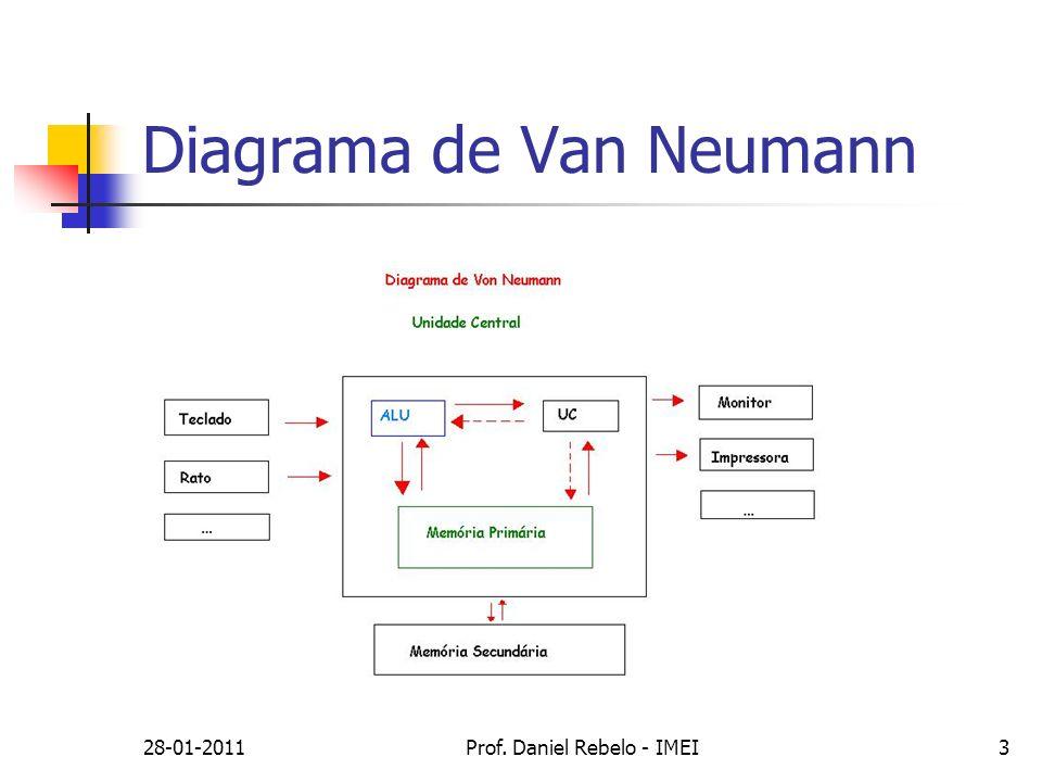 28-01-2011Prof. Daniel Rebelo - IMEI3 Diagrama de Van Neumann