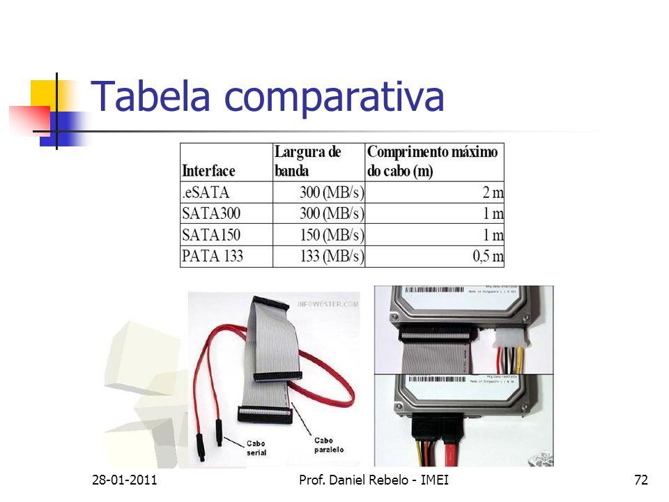 Tabela comparativa 28-01-2011Prof. Daniel Rebelo - IMEI72