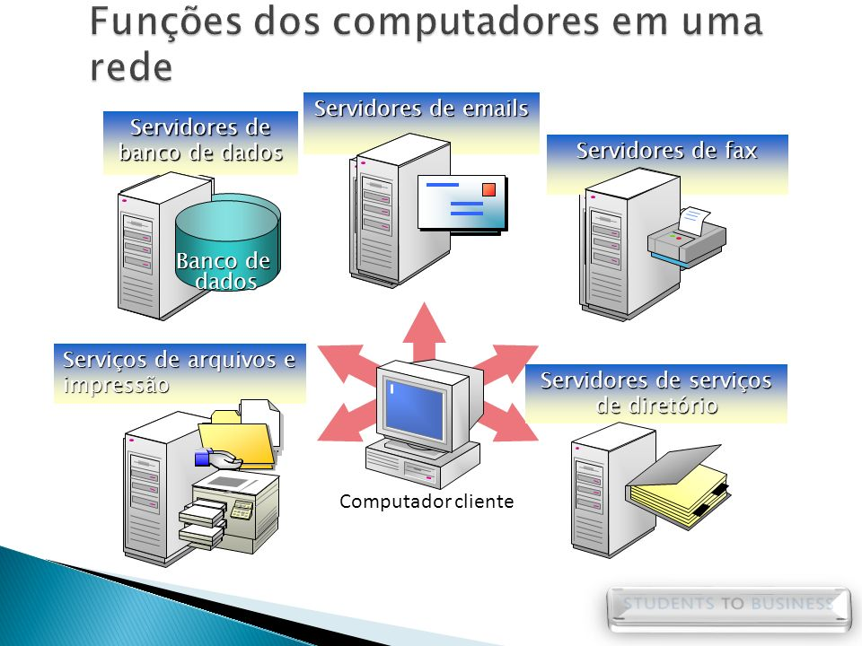 Banco de dados Computador cliente Servidores de serviços de diretório Servidores de emails Servidores de banco de dados Banco de dados Servidores de f