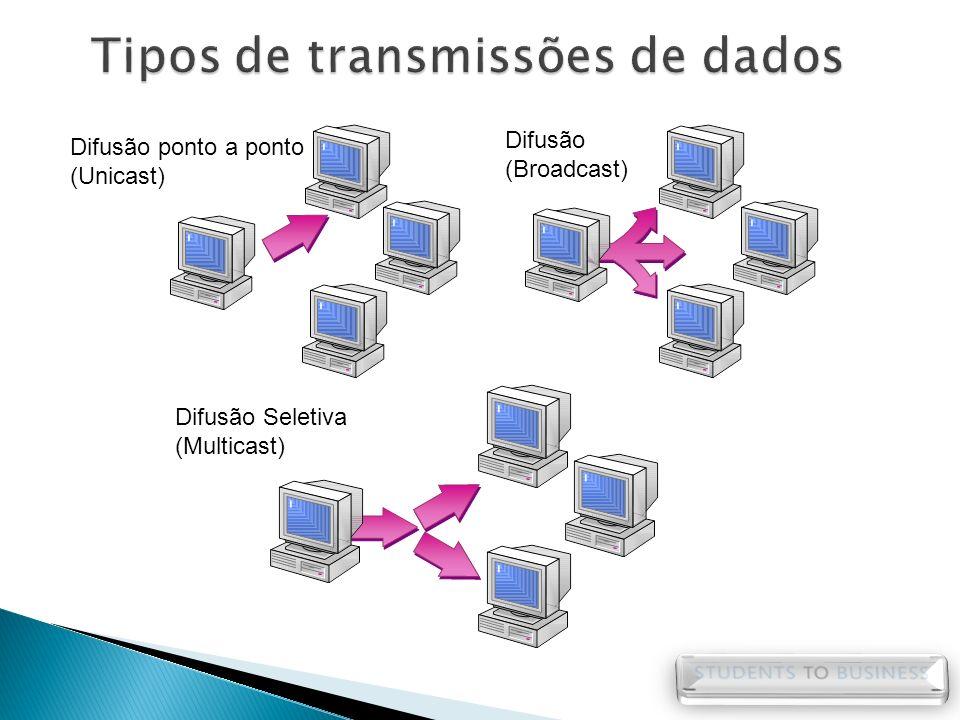 Difusão ponto a ponto (Unicast) Difusão (Broadcast) Difusão Seletiva (Multicast)