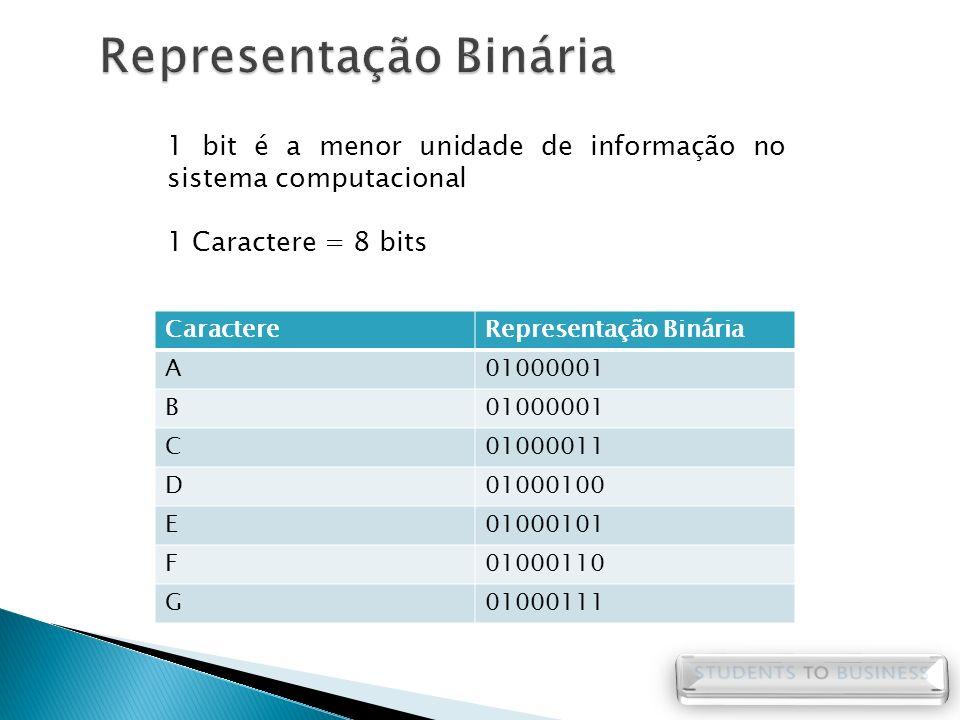 CaractereRepresentação Binária A01000001 B C01000011 D01000100 E01000101 F01000110 G01000111 1 bit é a menor unidade de informação no sistema computac