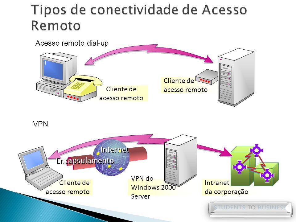 Acesso remoto dial-up VPN