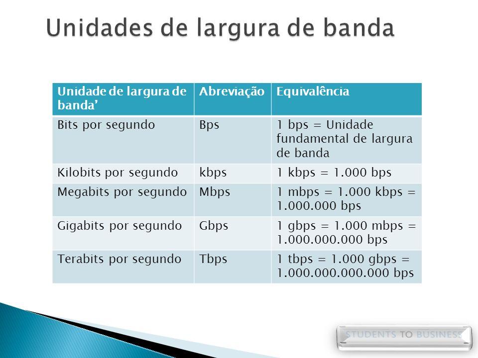 Unidade de largura de banda AbreviaçãoEquivalência Bits por segundoBps1 bps = Unidade fundamental de largura de banda Kilobits por segundokbps1 kbps =