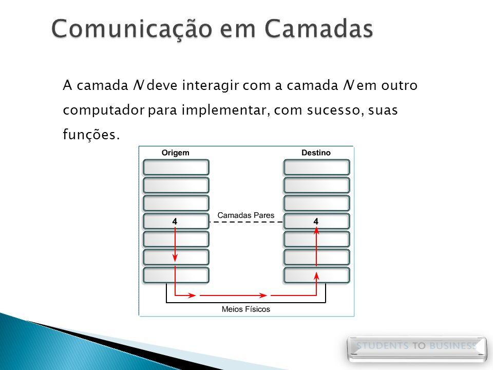 A camada N deve interagir com a camada N em outro computador para implementar, com sucesso, suas funções.