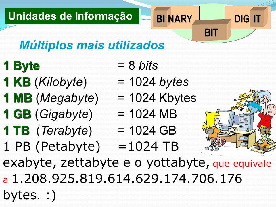 1 Byte 1 Byte = 8 bits 1 KB 1 KB (Kilobyte)= 1024 bytes 1 MB 1 MB (Megabyte)= 1024 Kbytes 1 GB 1 GB (Gigabyte)= 1024 MB 1 TB 1 TB (Terabyte)= 1024 GB