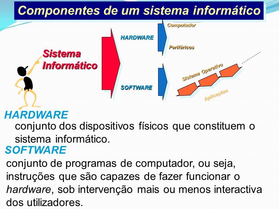 Componentes de um sistema informático Componentes de um sistema informático HARDWARE SOFTWARE SistemaInformático Computador Periféricos Sistema Operat
