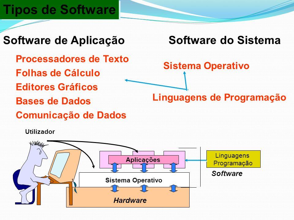 Tipos de Software Tipos de Software Software de Aplicação Processadores de Texto Folhas de Cálculo Editores Gráficos Bases de Dados Comunicação de Dad