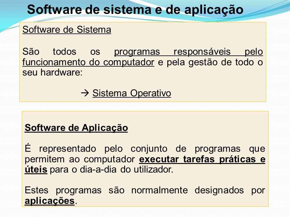 Software de Sistema São todos os programas responsáveis pelo funcionamento do computador e pela gestão de todo o seu hardware: Sistema Operativo Softw
