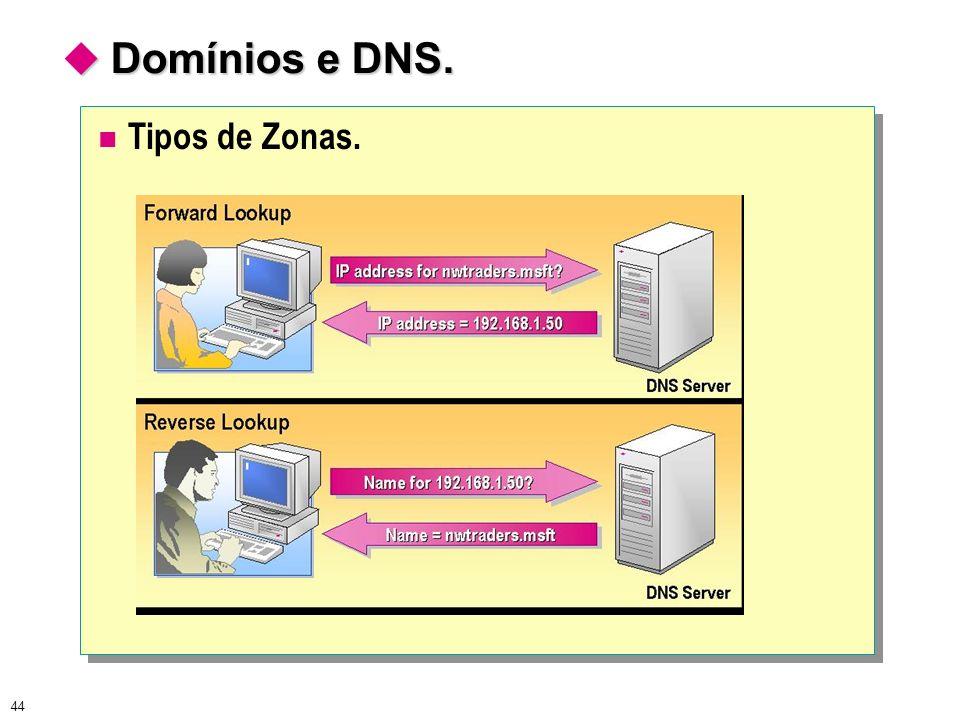 44 Domínios e DNS. Domínios e DNS. Tipos de Zonas.
