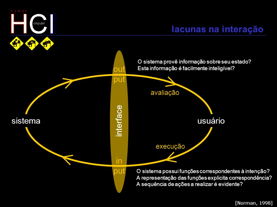 lacunas na interação sistemausuário out put in put execução avaliação [Norman, 1998] interface O sistema provê informação sobre seu estado? Esta infor
