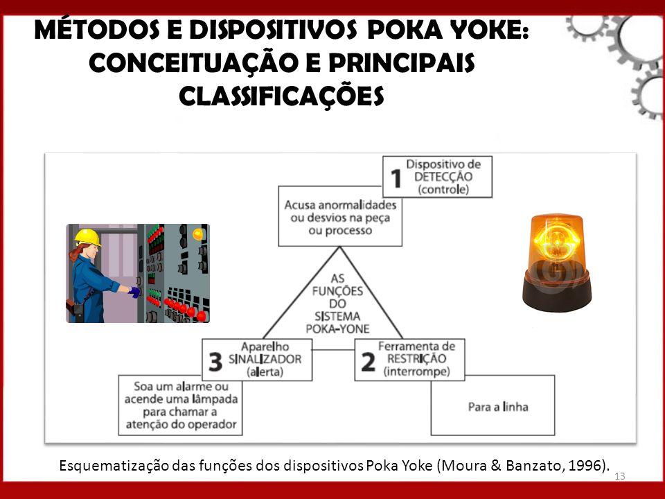 MÉTODOS E DISPOSITIVOS POKA YOKE: CONCEITUAÇÃO E PRINCIPAIS CLASSIFICAÇÕES Esquematização das funções dos dispositivos Poka Yoke (Moura & Banzato, 199