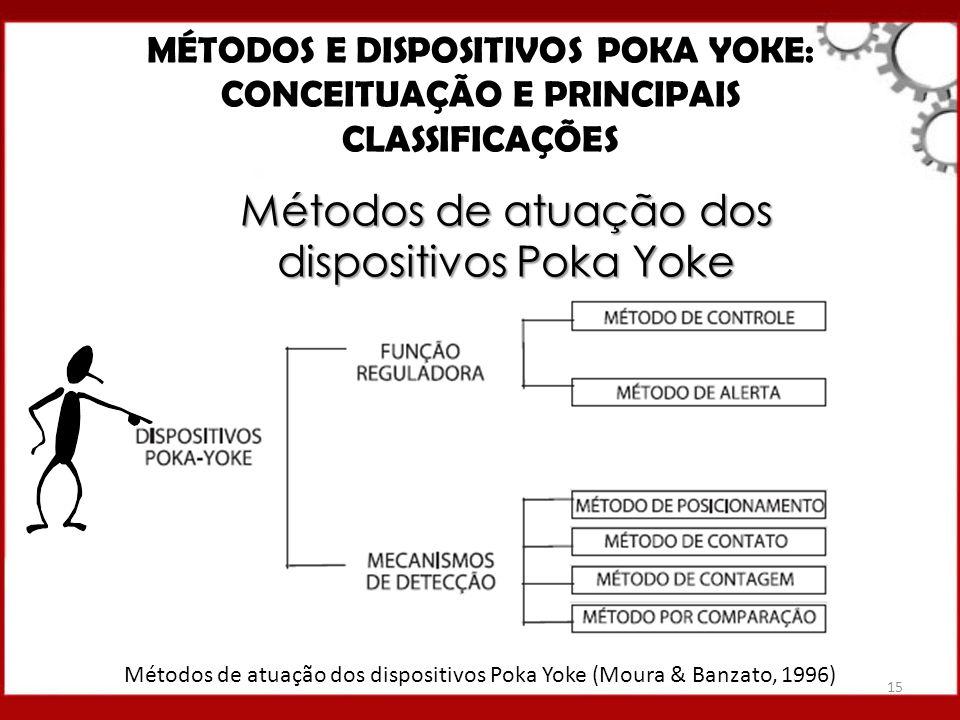 Métodos de atuação dos dispositivos Poka Yoke MÉTODOS E DISPOSITIVOS POKA YOKE: CONCEITUAÇÃO E PRINCIPAIS CLASSIFICAÇÕES Métodos de atuação dos dispos