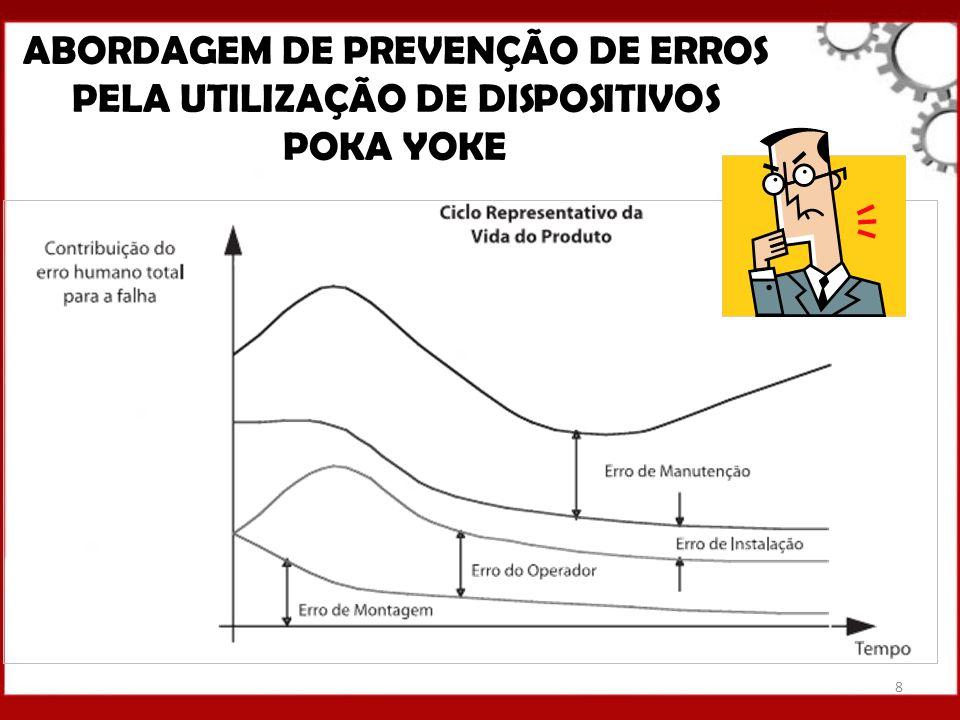 ABORDAGEM DE PREVENÇÃO DE ERROS PELA UTILIZAÇÃO DE DISPOSITIVOS POKA YOKE 8