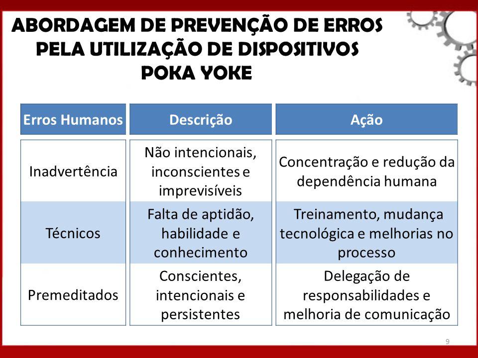 Erros HumanosDescriçãoAção Inadvertência Não intencionais, inconscientes e imprevisíveis Concentração e redução da dependência humana Técnicos Falta d