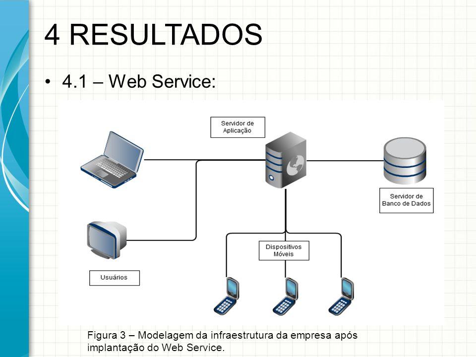 4.1 – Web Service: 4 RESULTADOS Figura 3 – Modelagem da infraestrutura da empresa após implantação do Web Service.