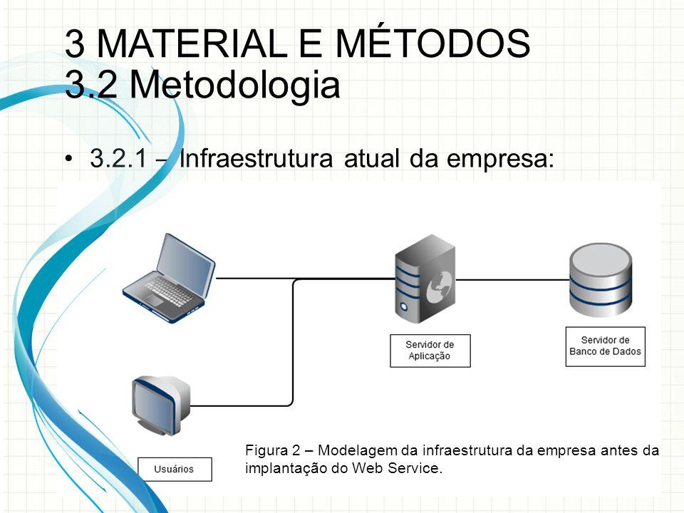 3.2.1 – Infraestrutura atual da empresa: Figura 2 – Modelagem da infraestrutura da empresa antes da implantação do Web Service.