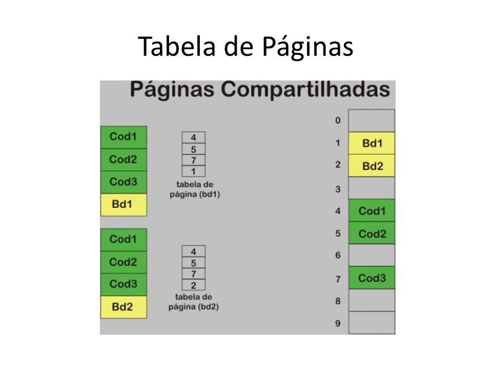 Como o acesso à tabela de páginas é muito lento, pois está em memória, a MMU possui uma memória(cache) associativa chamada buffer de tradução de endereços (TLB - Translation Lookaside Buffer).