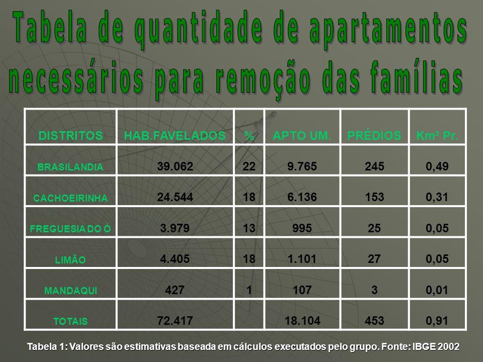 DISTRITOSHAB.FAVELADOS%APTO UM.PRÉDIOSKm² Pr. BRASILANDIA 39.062229.7652450,49 CACHOEIRINHA 24.544186.1361530,31 FREGUESIA DO Ó 3.97913995250,05 LIMÃO
