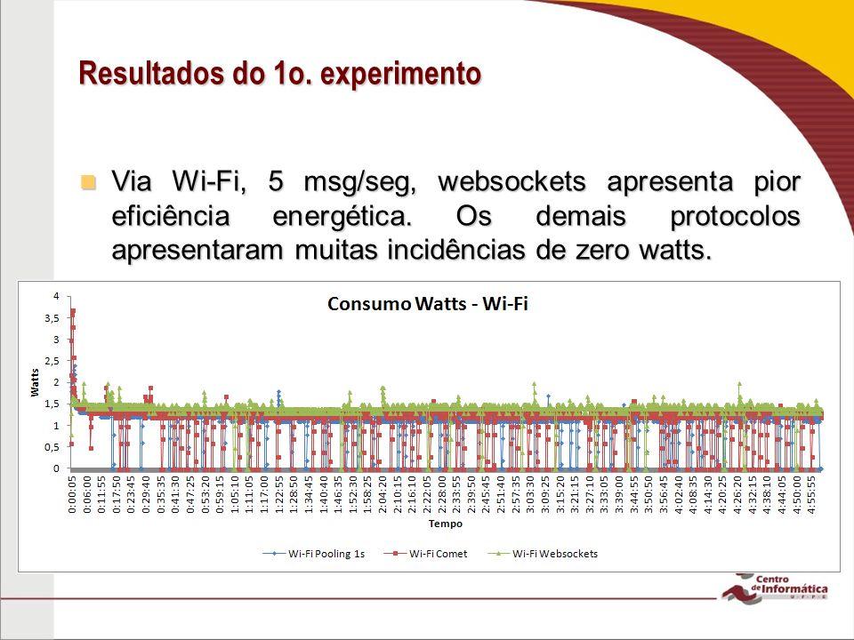 Resultados do 1o.experimento Via 3G, 5 msg/seg, os protocolos apresentam comportamento similar.