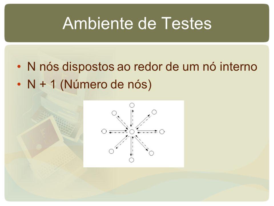 Ambiente de Testes N nós dispostos ao redor de um nó interno N + 1 (Número de nós)