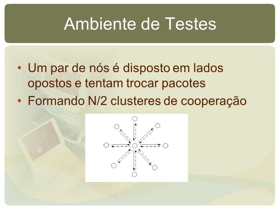 Ambiente de Testes Um par de nós é disposto em lados opostos e tentam trocar pacotes Formando N/2 clusteres de cooperação