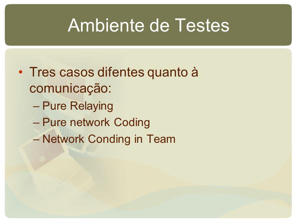 Ambiente de Testes Tres casos difentes quanto à comunicação: –Pure Relaying –Pure network Coding –Network Conding in Team