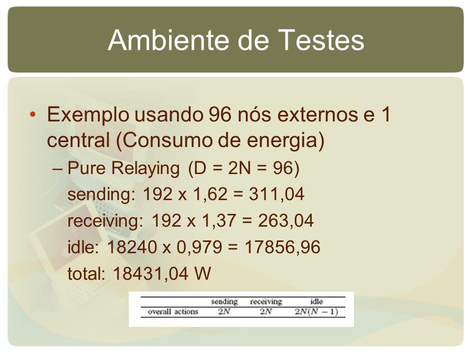 Ambiente de Testes Exemplo usando 96 nós externos e 1 central (Consumo de energia) –Pure Relaying (D = 2N = 96) sending: 192 x 1,62 = 311,04 receiving: 192 x 1,37 = 263,04 idle: 18240 x 0,979 = 17856,96 total: 18431,04 W