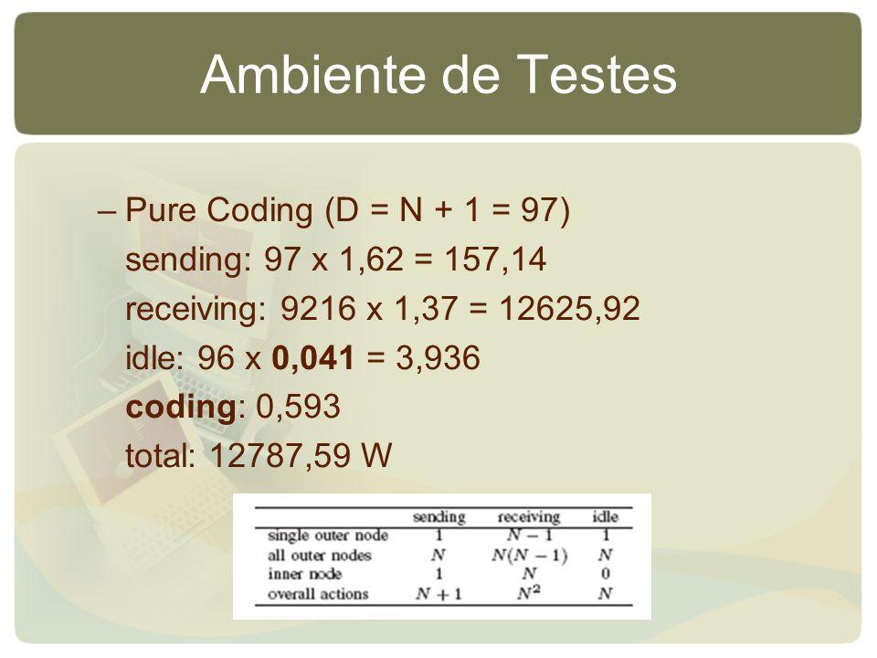 Ambiente de Testes –Pure Coding (D = N + 1 = 97) sending: 97 x 1,62 = 157,14 receiving: 9216 x 1,37 = 12625,92 idle: 96 x 0,041 = 3,936 coding: 0,593