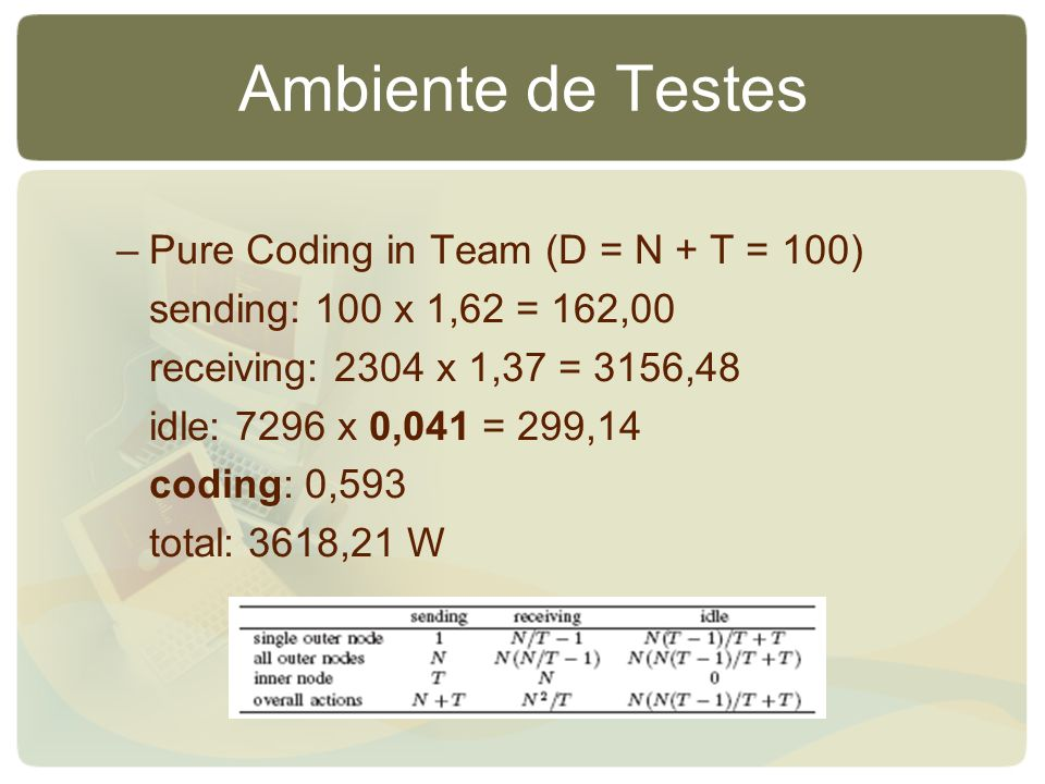 Ambiente de Testes –Pure Coding in Team (D = N + T = 100) sending: 100 x 1,62 = 162,00 receiving: 2304 x 1,37 = 3156,48 idle: 7296 x 0,041 = 299,14 coding: 0,593 total: 3618,21 W