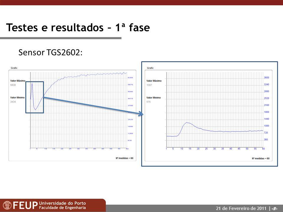 15 Testes e resultados – 1ª fase Sensor TGS2602: 21 de Fevereiro de 2011 |