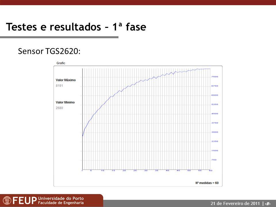 16 Testes e resultados – 1ª fase Sensor TGS2620: 21 de Fevereiro de 2011 |