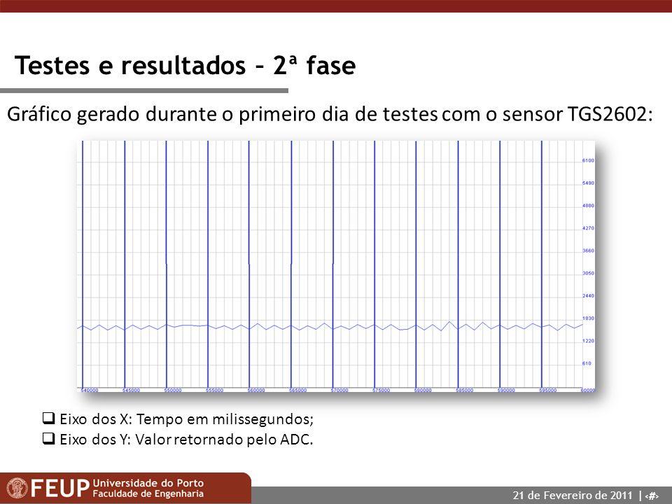 18 Testes e resultados – 2ª fase Gráfico gerado durante o primeiro dia de testes com o sensor TGS2602: Eixo dos X: Tempo em milissegundos; Eixo dos Y: