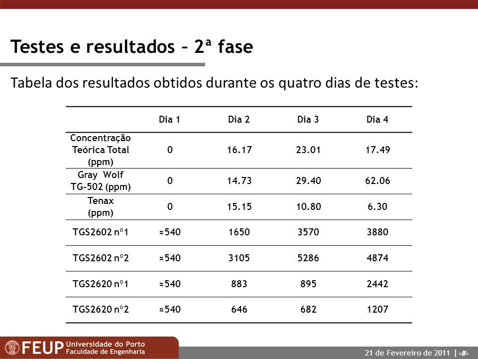 19 Testes e resultados – 2ª fase Dia 1Dia 2Dia 3Dia 4 Concentração Teórica Total (ppm) 016.1723.0117.49 Gray Wolf TG-502 (ppm) 014.7329.4062.06 Tenax