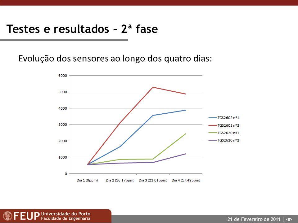 20 Testes e resultados – 2ª fase Evolução dos sensores ao longo dos quatro dias: 21 de Fevereiro de 2011 |