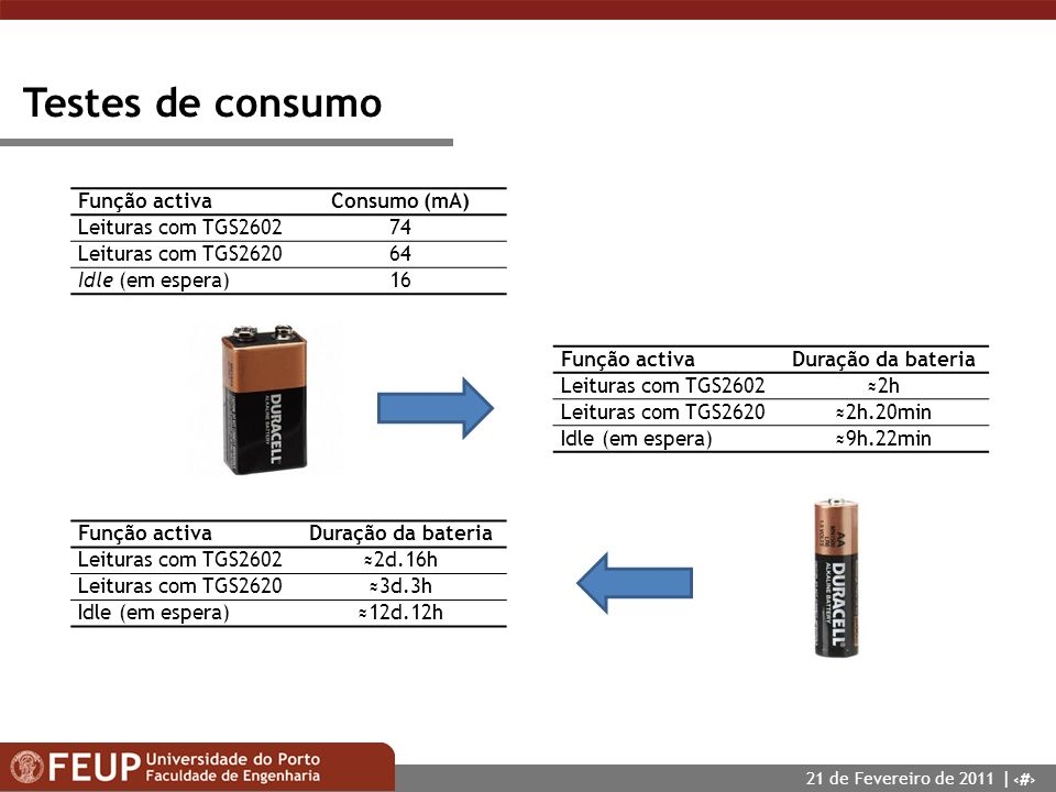 21 Testes de consumo Função activaConsumo (mA) Leituras com TGS260274 Leituras com TGS262064 Idle (em espera)16 Função activaDuração da bateria Leitur