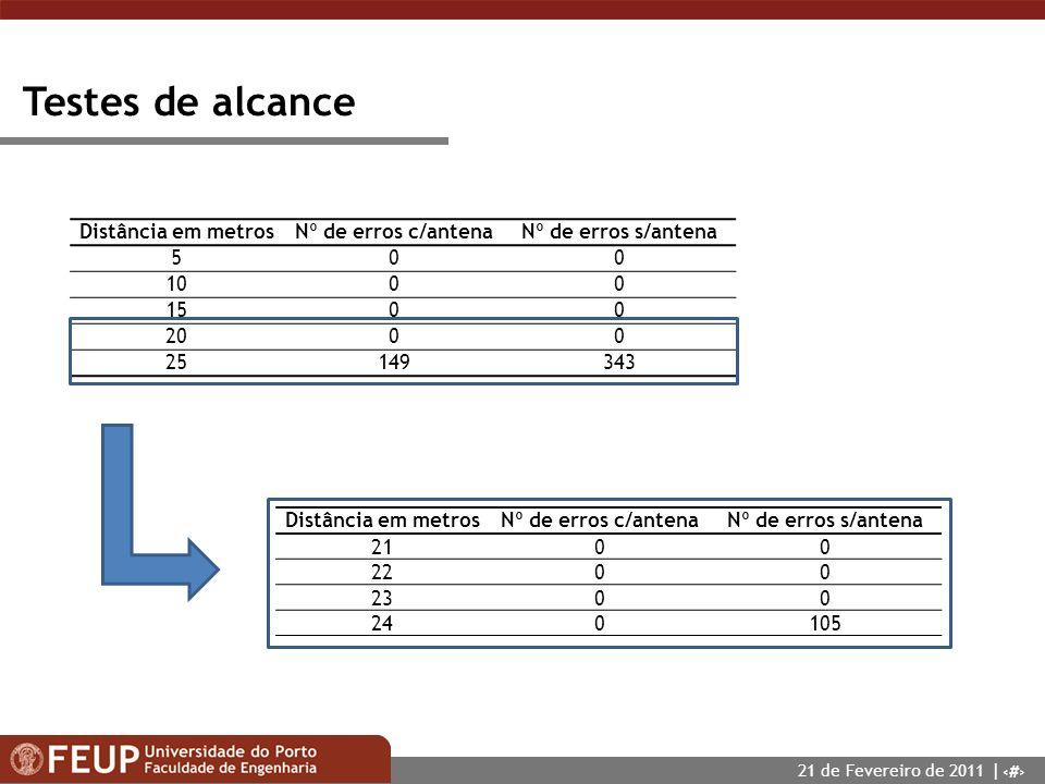 22 Testes de alcance Distância em metrosNº de erros c/antenaNº de erros s/antena 500 1000 1500 2000 25149343 Distância em metrosNº de erros c/antenaNº