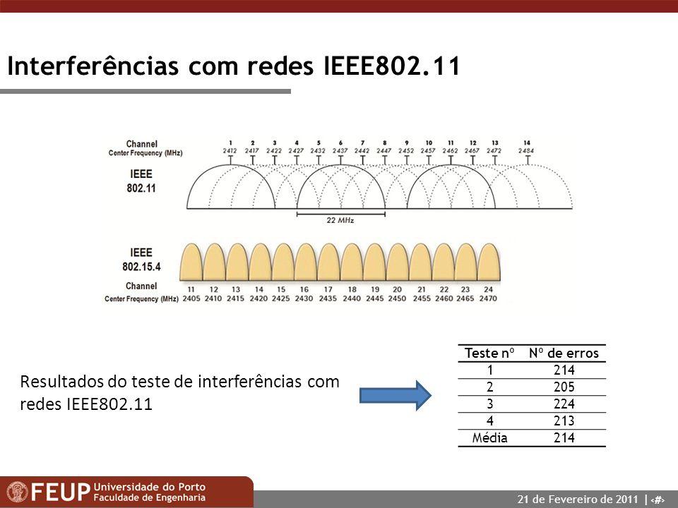 23 Interferências com redes IEEE802.11 Teste nºNº de erros 1214 2205 3224 4213 Média214 Resultados do teste de interferências com redes IEEE802.11 21