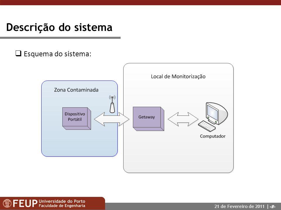 5 Descrição do sistema Esquema do sistema: 21 de Fevereiro de 2011 |