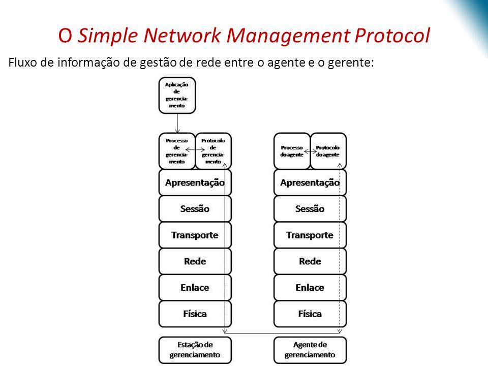 Visão Geral e Conceitos Básicos Agente Sistema gerenciador Exposição dos dados sobre a gestão dos sistemas – Variáveis Variáveis oferecidas pelos agentes e acessadas usando o protocolo SNMP OID