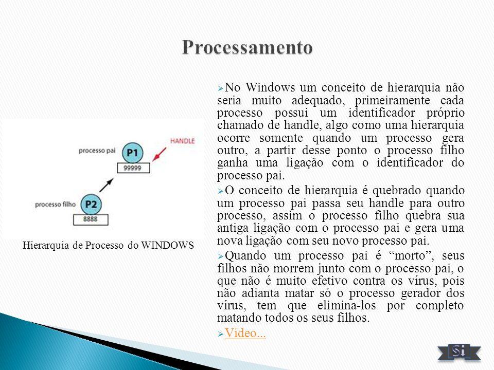 No Windows um conceito de hierarquia não seria muito adequado, primeiramente cada processo possui um identificador próprio chamado de handle, algo com