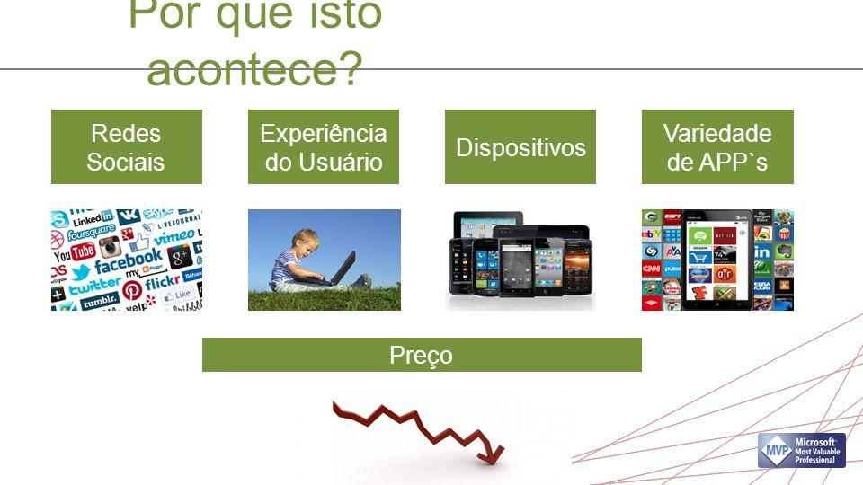 Por que isto acontece Redes Sociais Experiência do Usuário Dispositivos Variedade de APP`s Preço