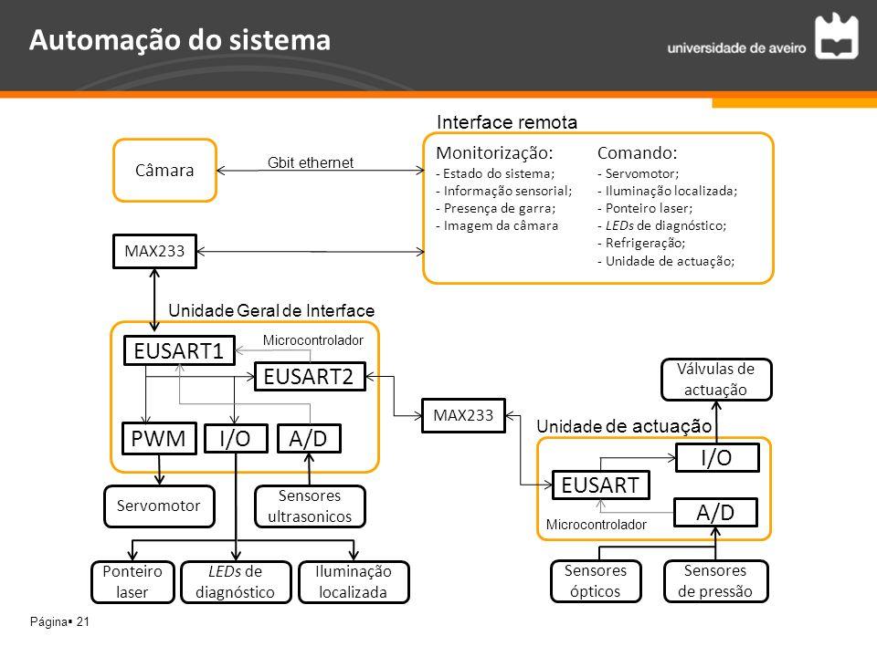 Página 21 Automação do sistema Unidade Geral de Interface EUSART1 PWM I/OA/D EUSART2 EUSART I/O Unidade de actuação A/D Sensores ópticos Sensores de p