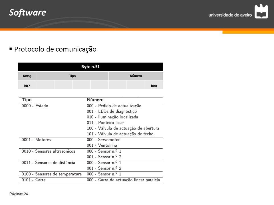 Página 24 Protocolo de comunicação Software