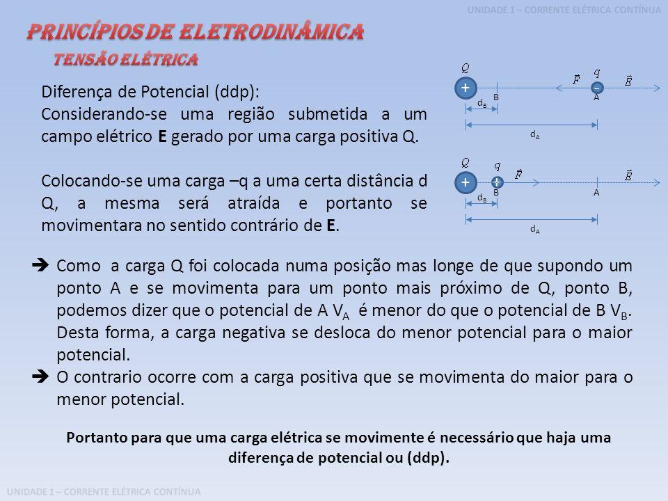 UNIDADE 1 – CORRENTE ELÉTRICA CONTÍNUA Diferença de Potencial (ddp): Considerando-se uma região submetida a um campo elétrico E gerado por uma carga p