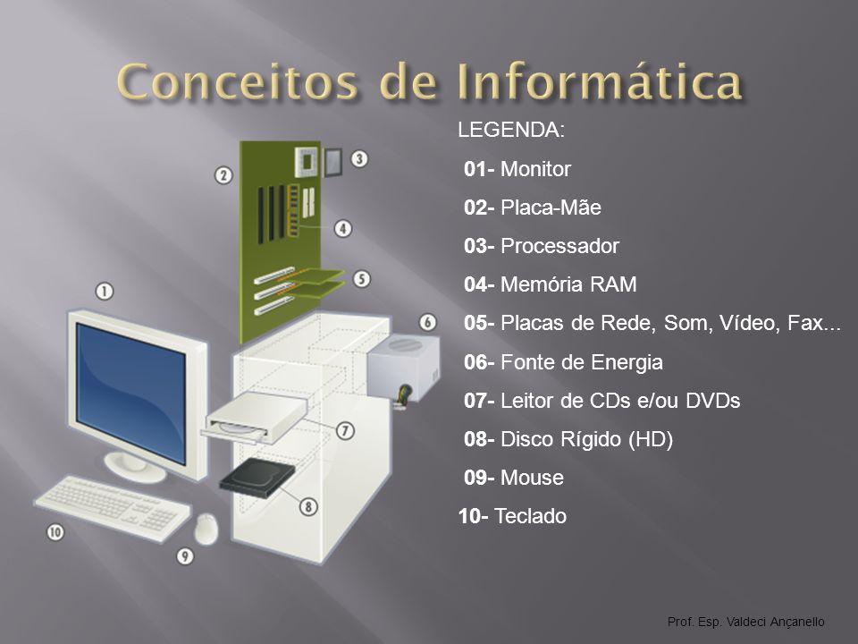 Meios de Armazenamento (memória externa) Componentes físicos, ou materiais, onde os dados são armazenados.