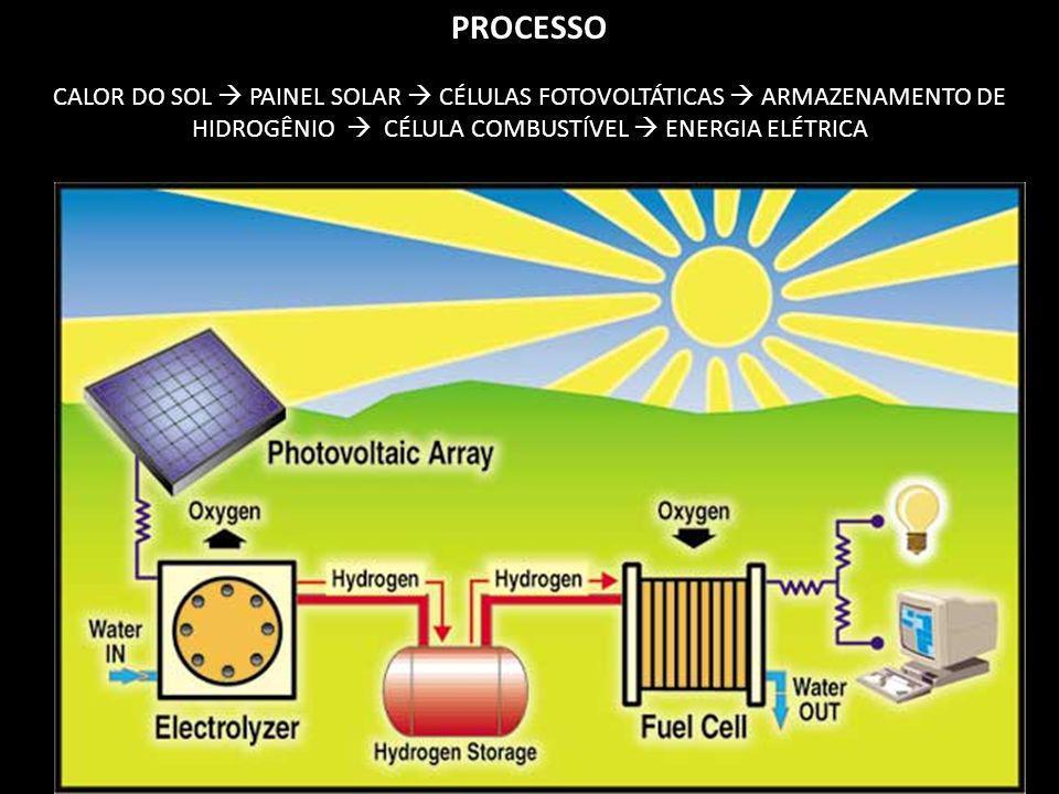 PROCESSO CALOR DO SOL PAINEL SOLAR CÉLULAS FOTOVOLTÁTICAS ARMAZENAMENTO DE HIDROGÊNIO CÉLULA COMBUSTÍVEL ENERGIA ELÉTRICA