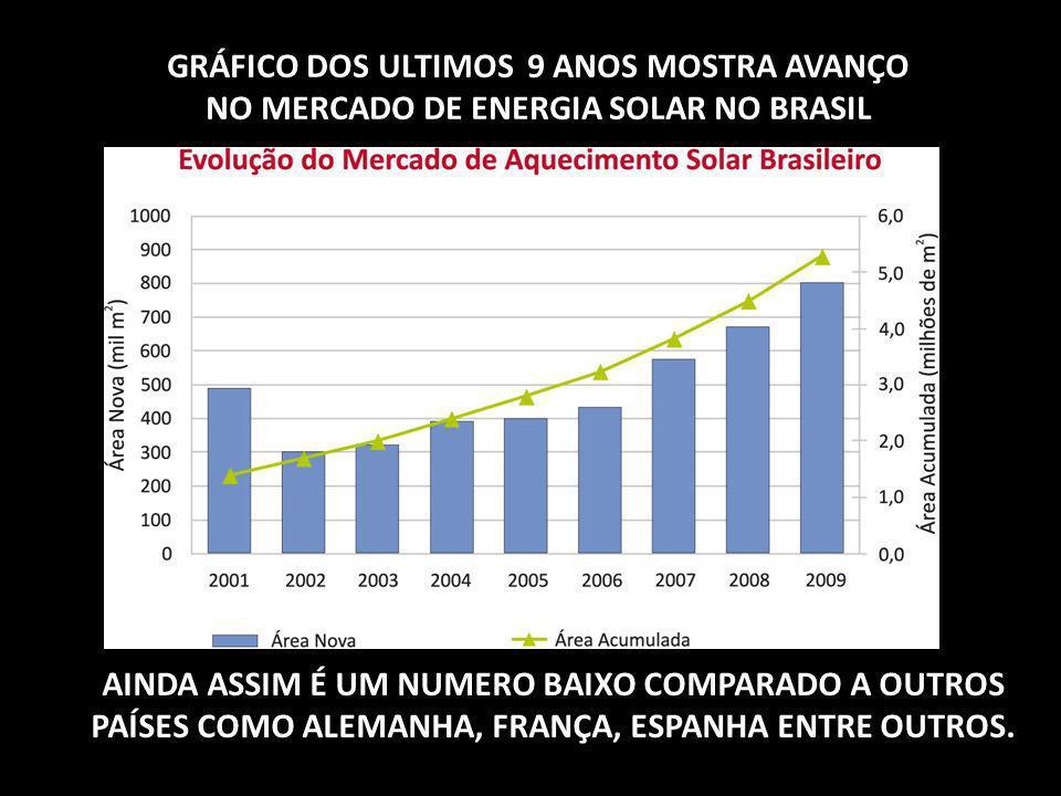 GRÁFICO DOS ULTIMOS 9 ANOS MOSTRA AVANÇO NO MERCADO DE ENERGIA SOLAR NO BRASIL AINDA ASSIM É UM NUMERO BAIXO COMPARADO A OUTROS PAÍSES COMO ALEMANHA,